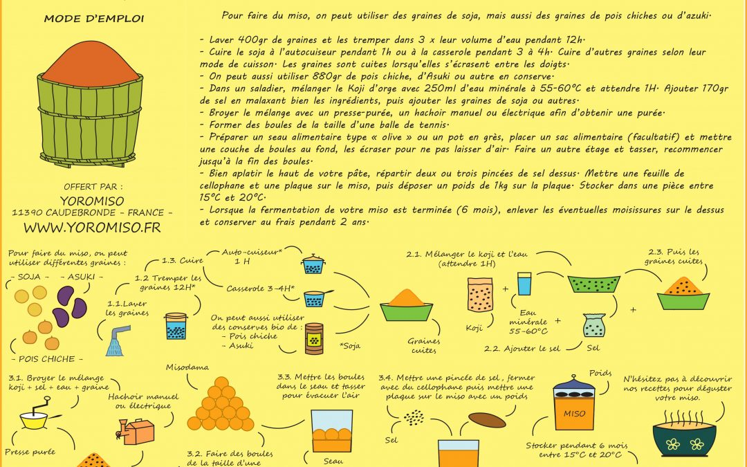 La fabrication du miso d'orge